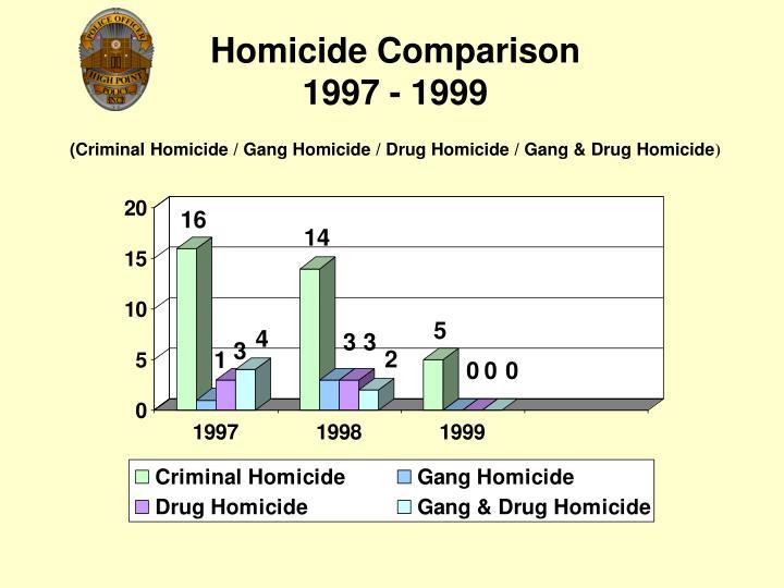 Homicide Comparison