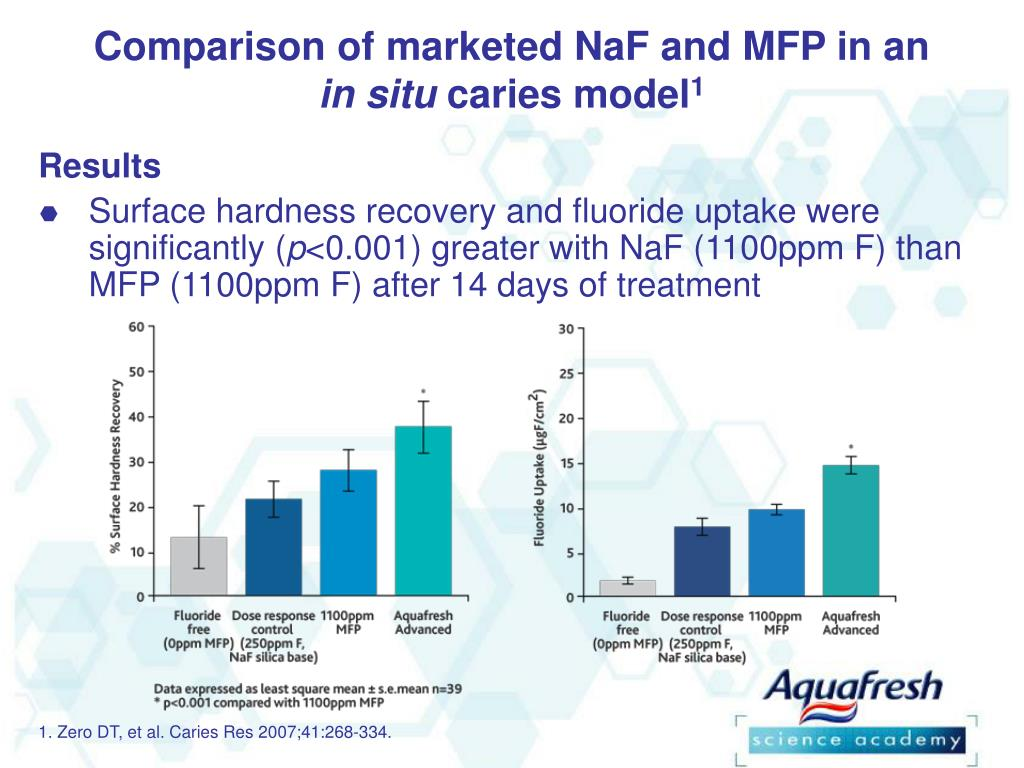 Comparison of marketed NaF and MFP in an