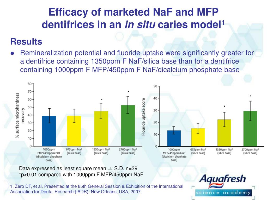 Efficacy of marketed NaF and MFP dentifrices in an