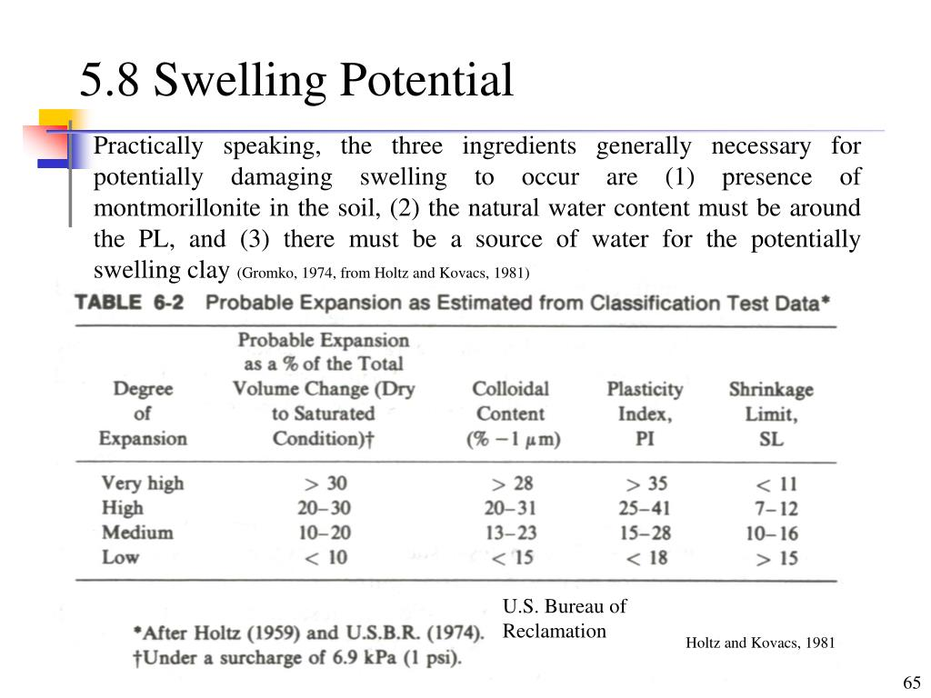 5.8 Swelling Potential