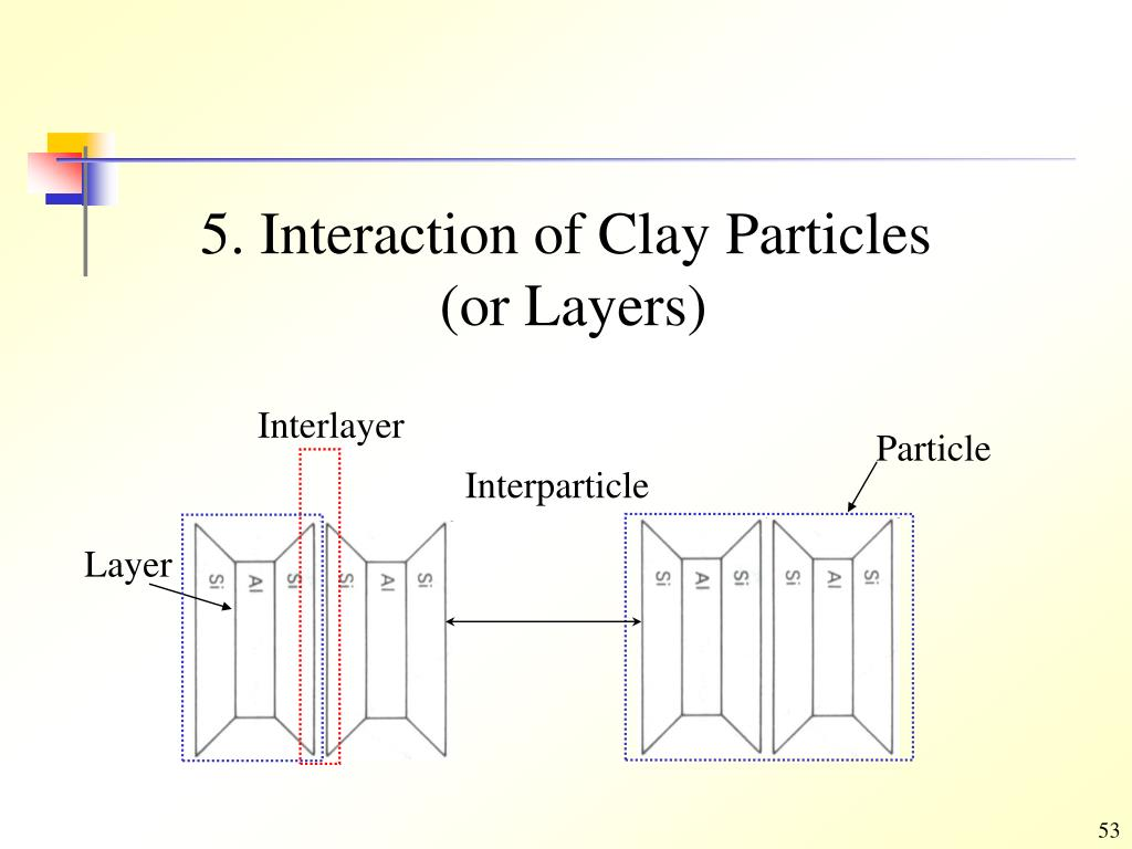 5. Interaction of Clay Particles
