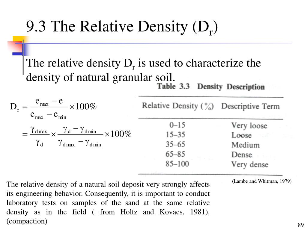 9.3 The Relative Density (D