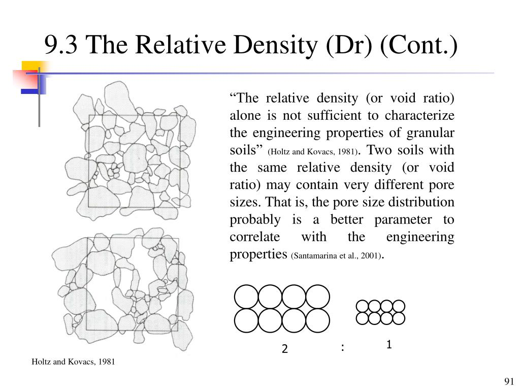 9.3 The Relative Density (Dr) (Cont.)