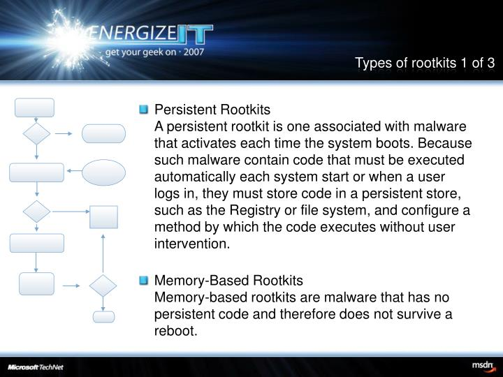 Types of rootkits 1 of 3