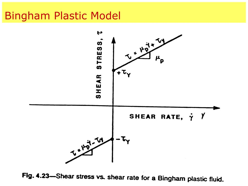 Bingham Plastic Model