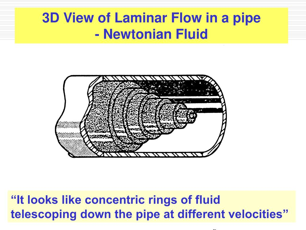 3D View of Laminar Flow in a pipe