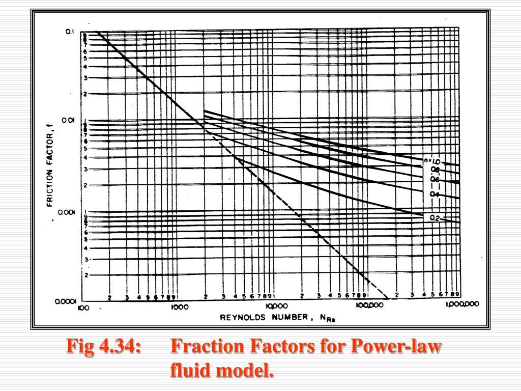Fig 4.34: Fraction Factors for Power-law fluid model.
