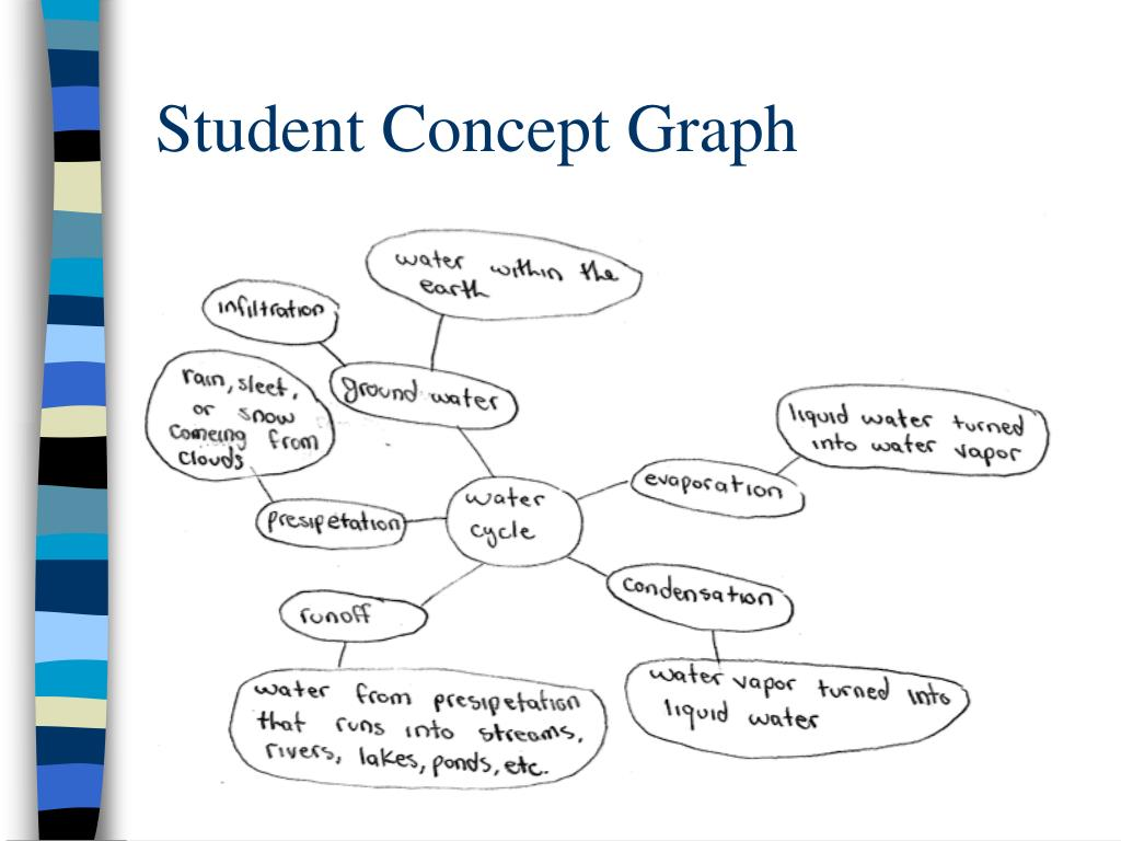 Student Concept Graph