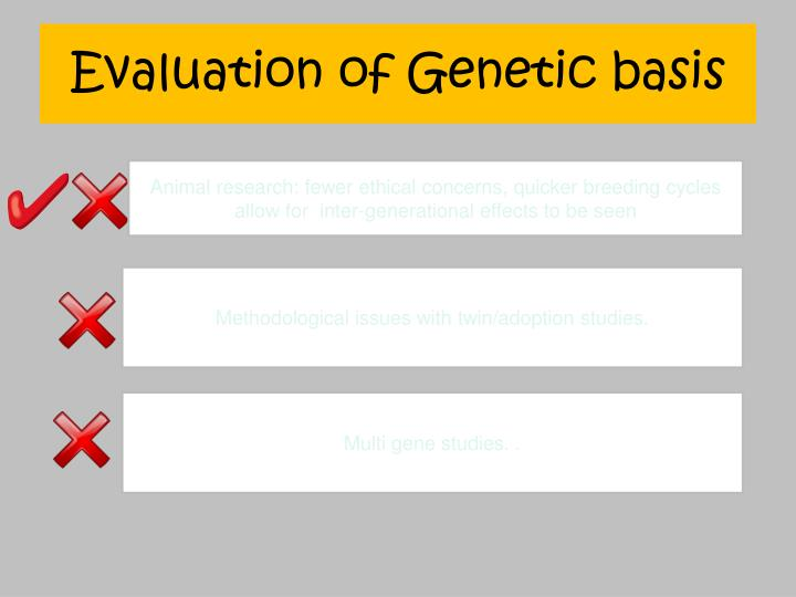 Evaluation of Genetic basis