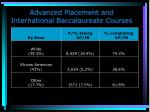advanced placement and international baccalaureate courses
