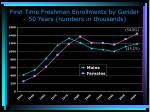 first time freshman enrollments by gender 50 years numbers in thousands