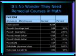 it s no wonder they need remedial courses in math