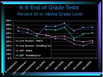 k 8 end of grade tests percent at or above grade level