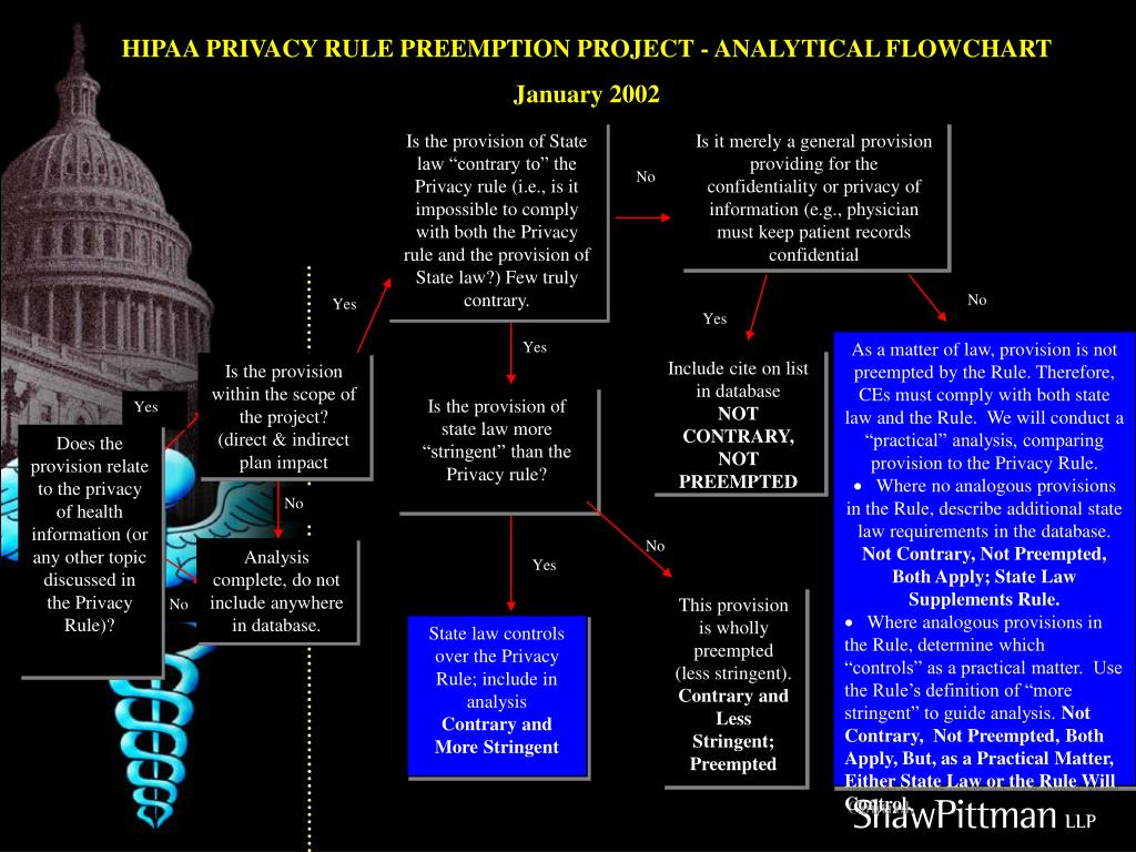 HIPAA PRIVACY RULE PREEMPTION PROJECT - ANALYTICAL FLOWCHART