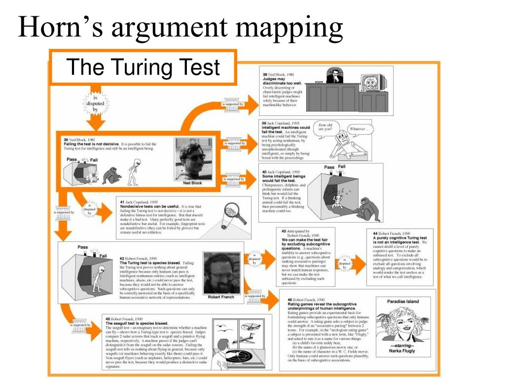 Horn's argument mapping