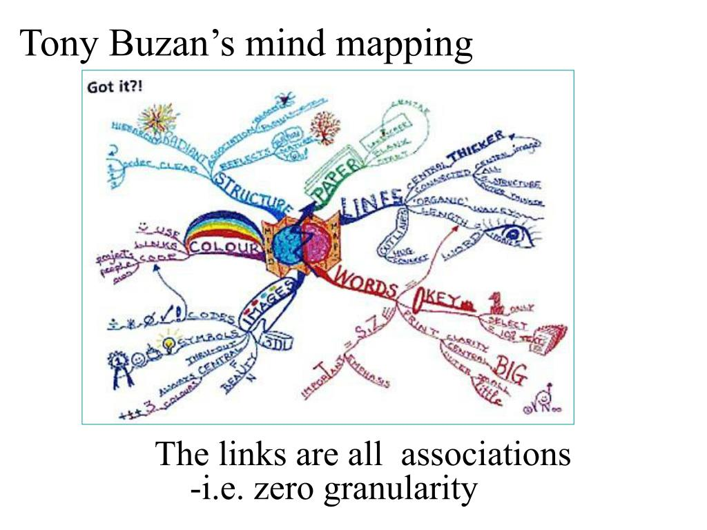 Tony Buzan's mind mapping