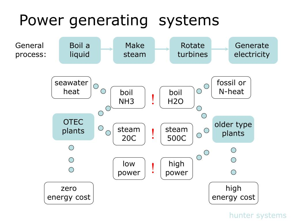 Power generating  systems