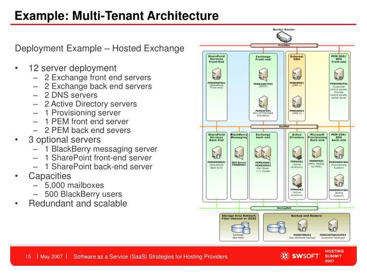 Example: Multi-Tenant Architecture