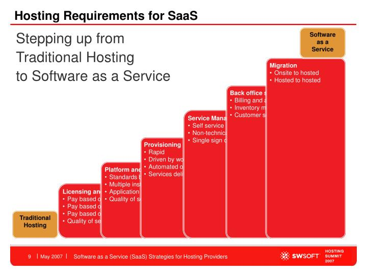 Hosting Requirements for SaaS