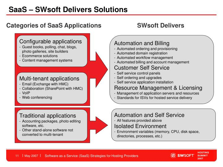 SaaS – SWsoft Delivers Solutions