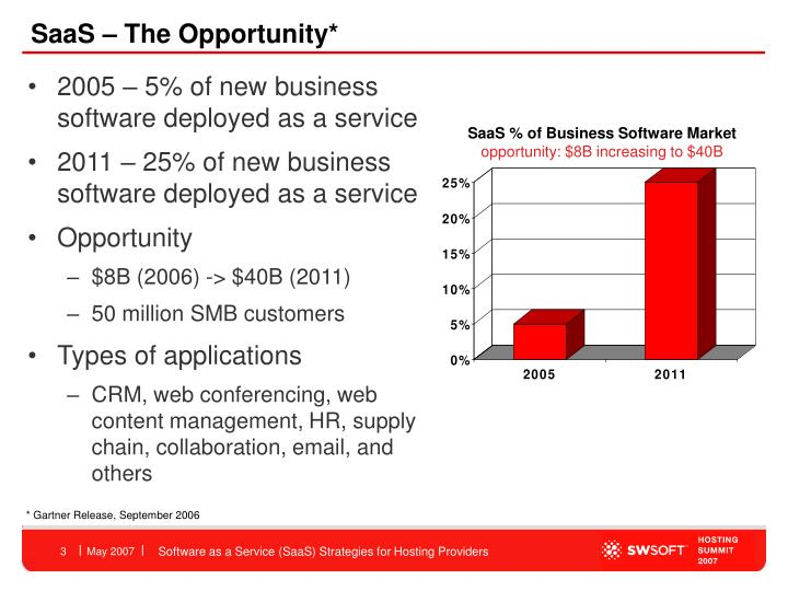 Saas the opportunity