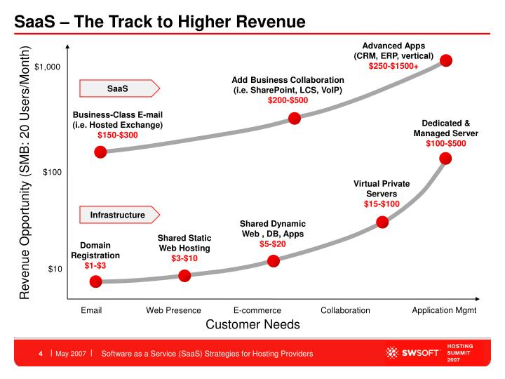 SaaS – The Track to Higher Revenue