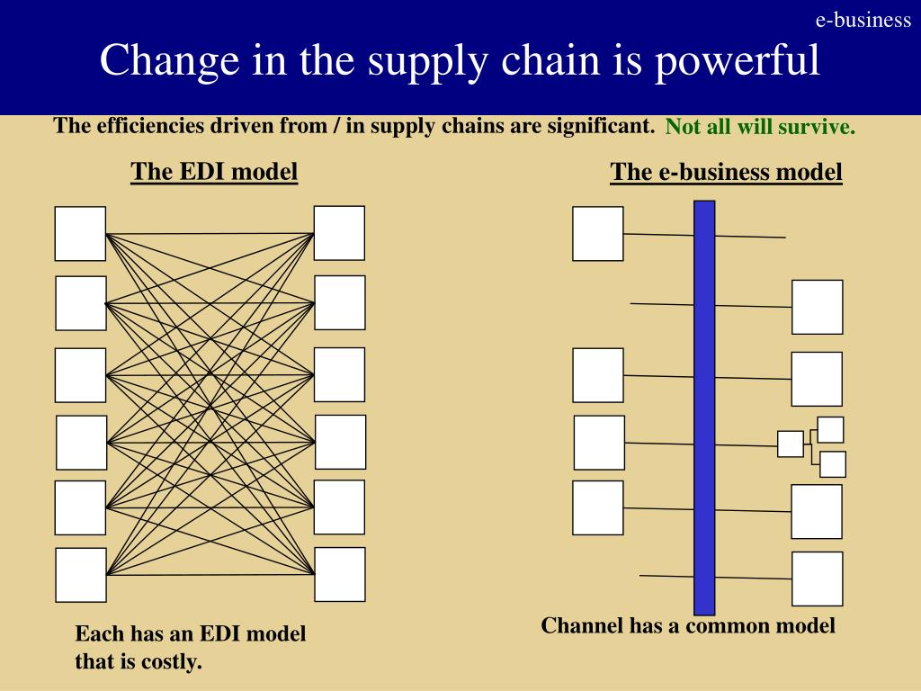 Change in the supply chain is powerful
