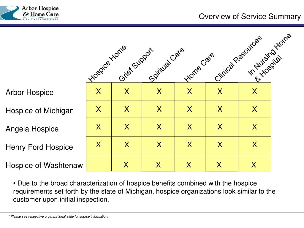 Overview of Service Summary