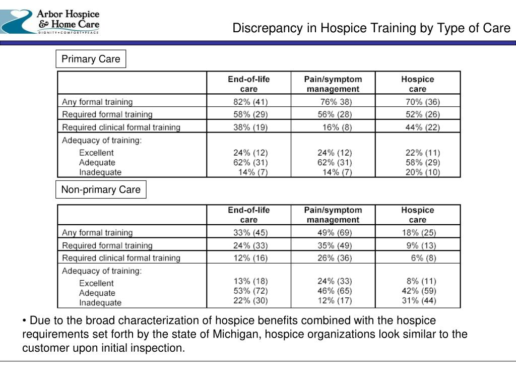Discrepancy in Hospice Training by Type of Care
