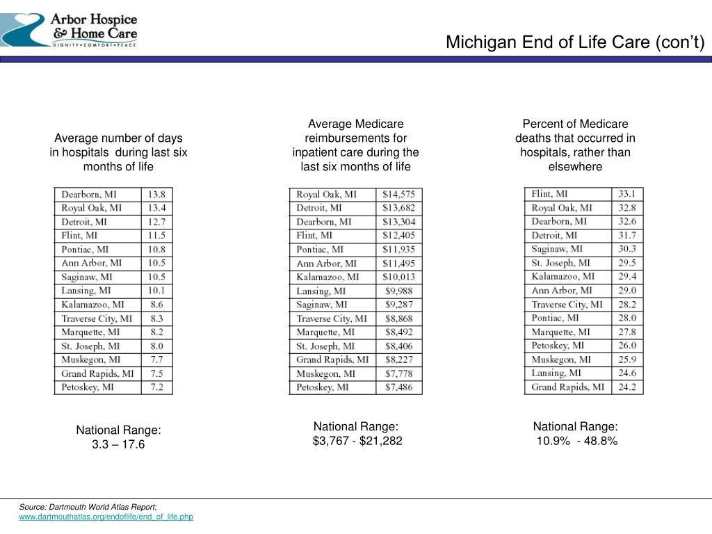 Michigan End of Life Care (con't)