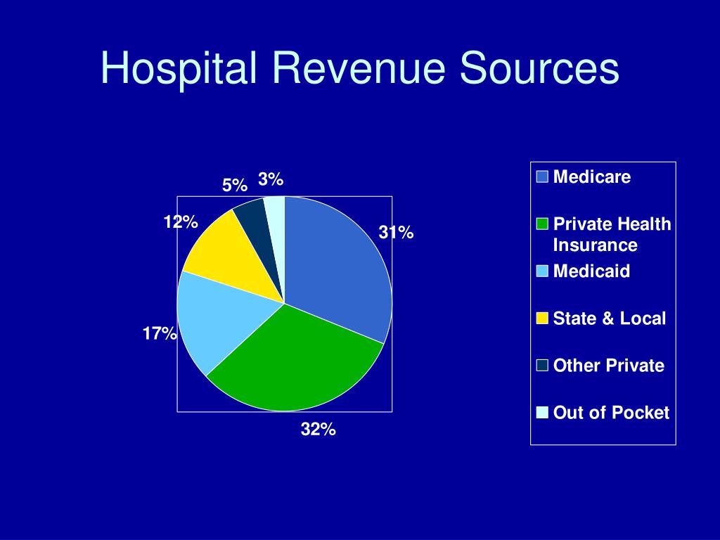 Hospital Revenue Sources