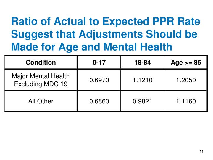 Ratio of Actual to Expected PPR Rate Suggest that Adjustments Should be Made for Age and Mental Health