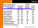health professions bureau of labor statistics bls projections national data