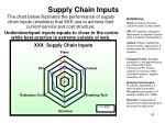 supply chain inputs