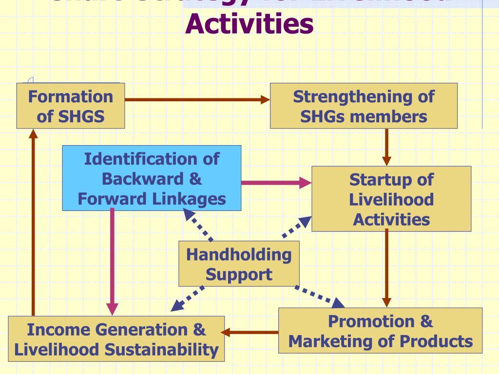 Chart-Strategy for Livelihood Activities
