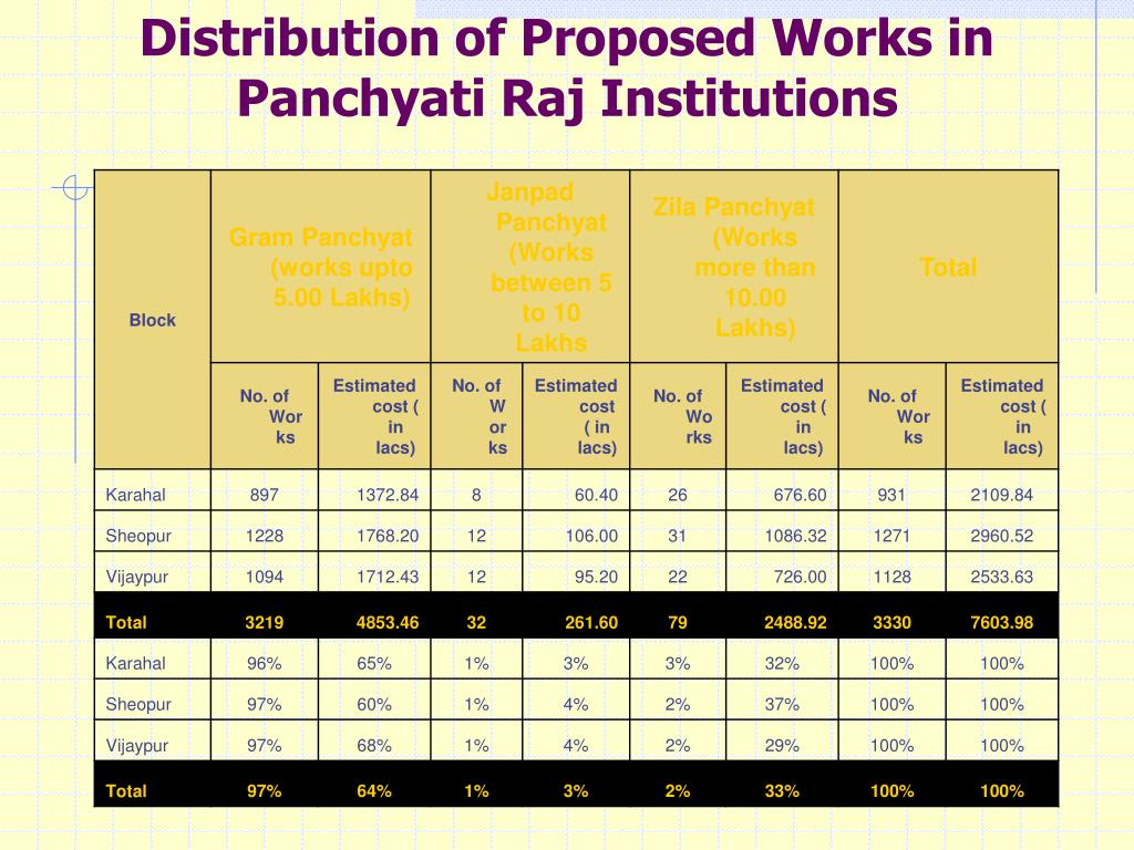 Distribution of Proposed Works in Panchyati Raj Institutions