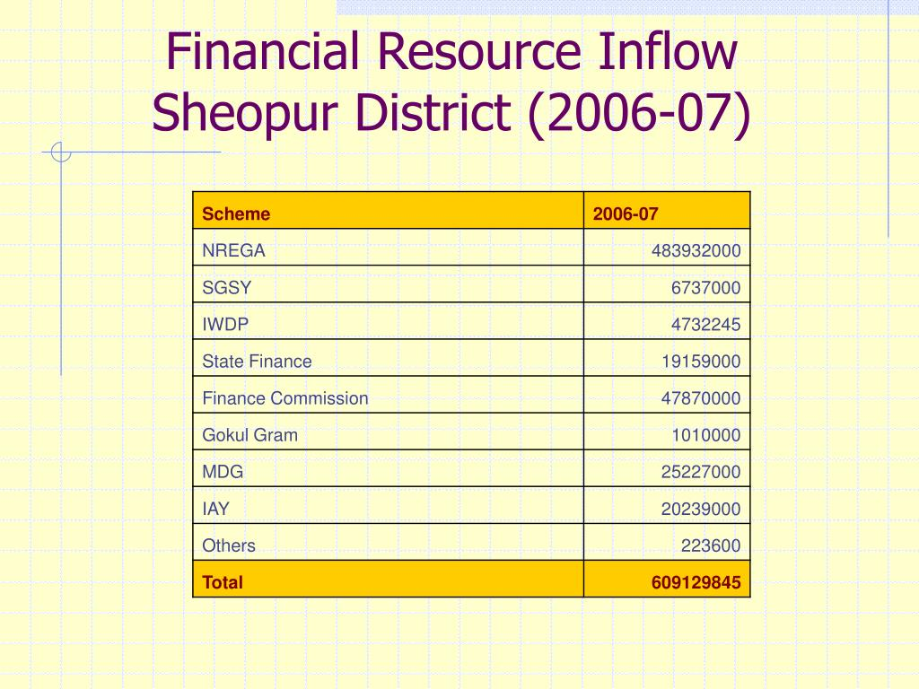 Financial Resource Inflow Sheopur District (2006-07)