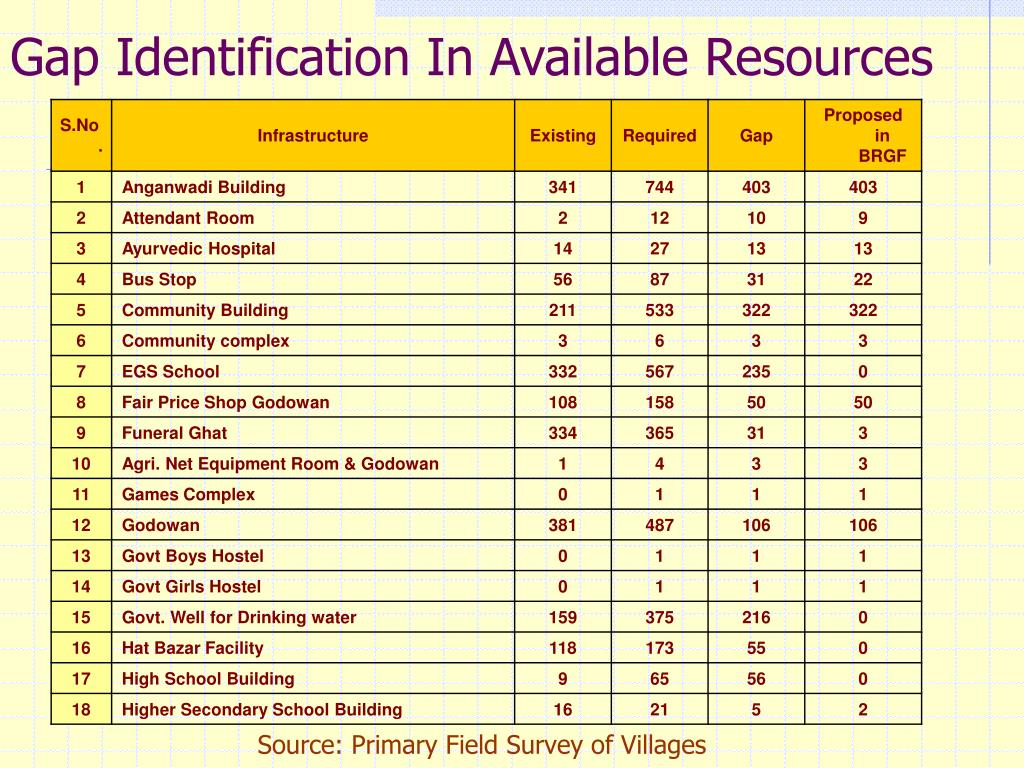 Gap Identification In Available Resources
