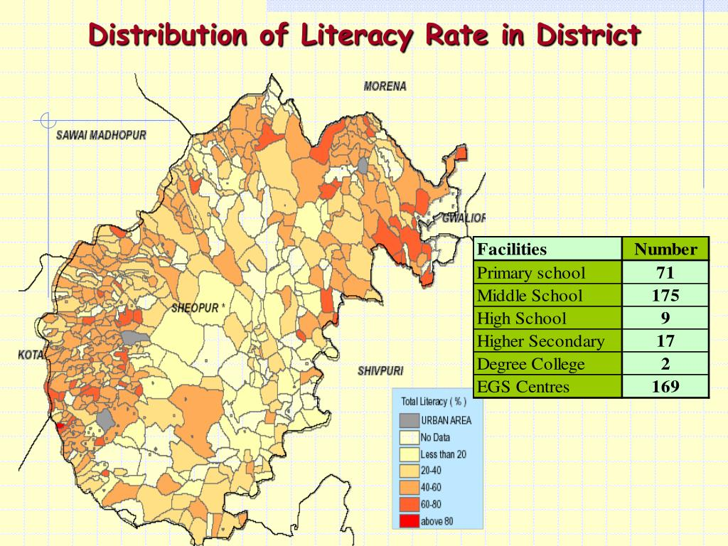Distribution of Literacy Rate in District