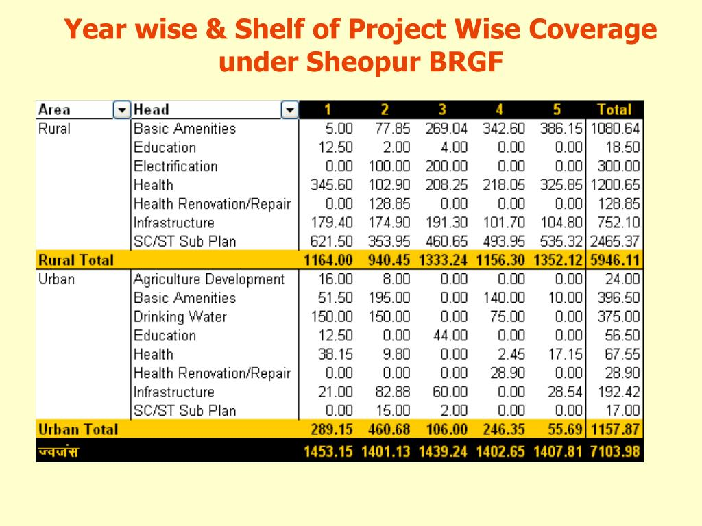 Year wise & Shelf of Project Wise Coverage under Sheopur BRGF