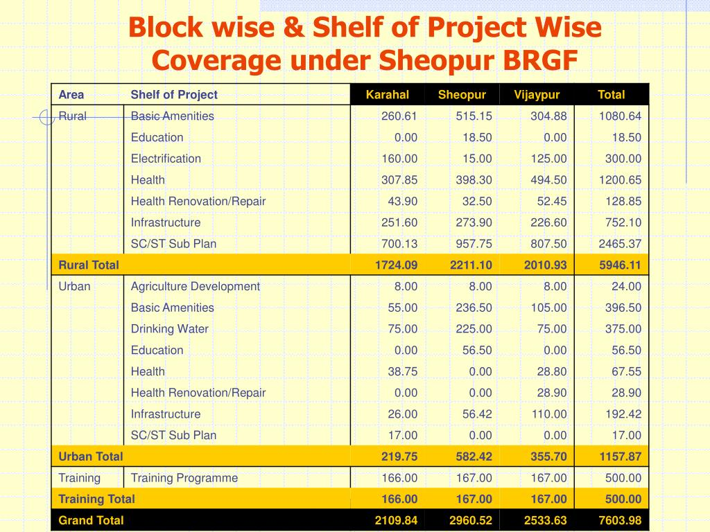 Block wise & Shelf of Project Wise Coverage under Sheopur BRGF