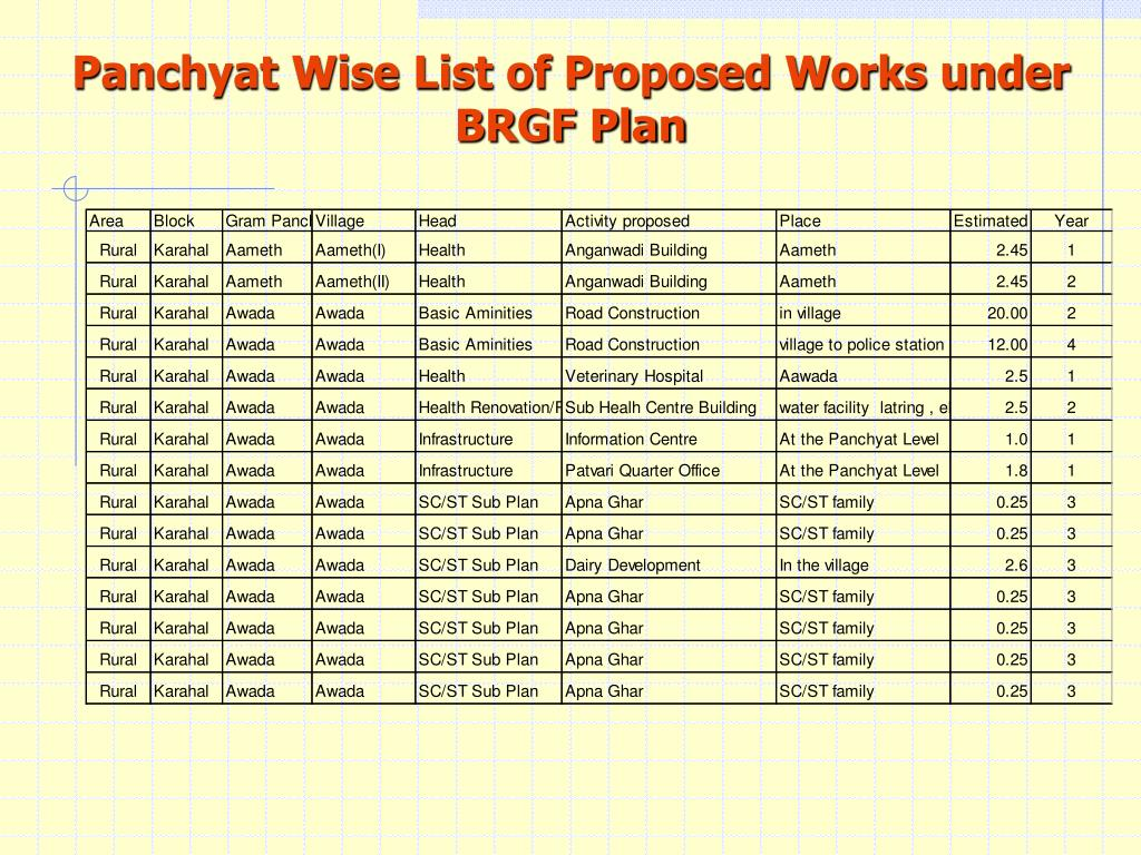 Panchyat Wise List of Proposed Works under