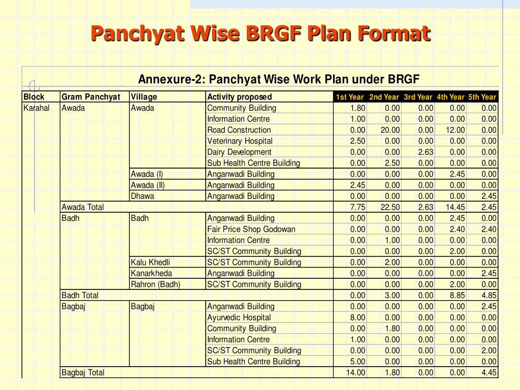 Panchyat Wise BRGF Plan Format