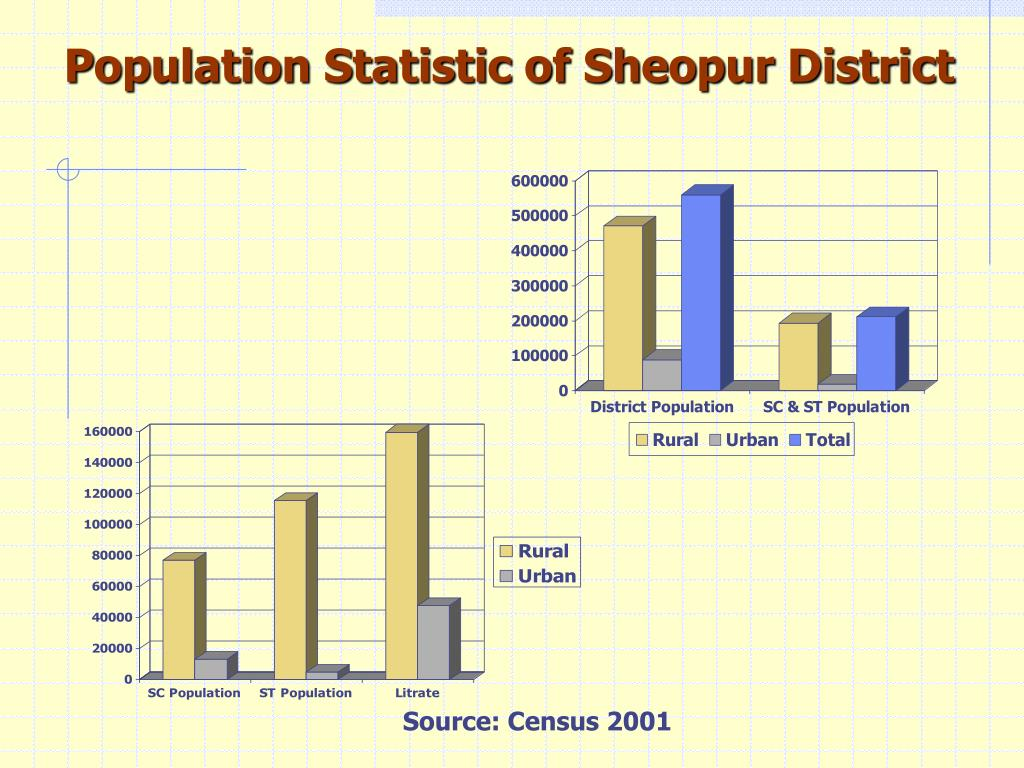 Population Statistic of Sheopur District