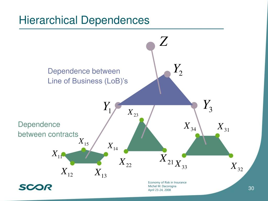 Hierarchical Dependences