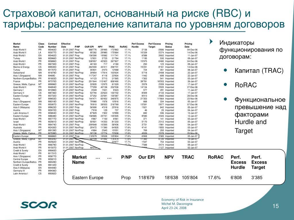 Страховой капитал, основанный на риске (