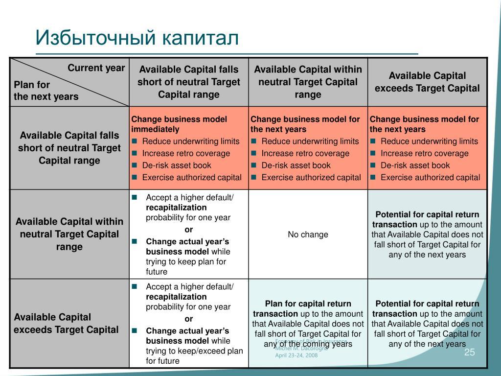Избыточный капитал