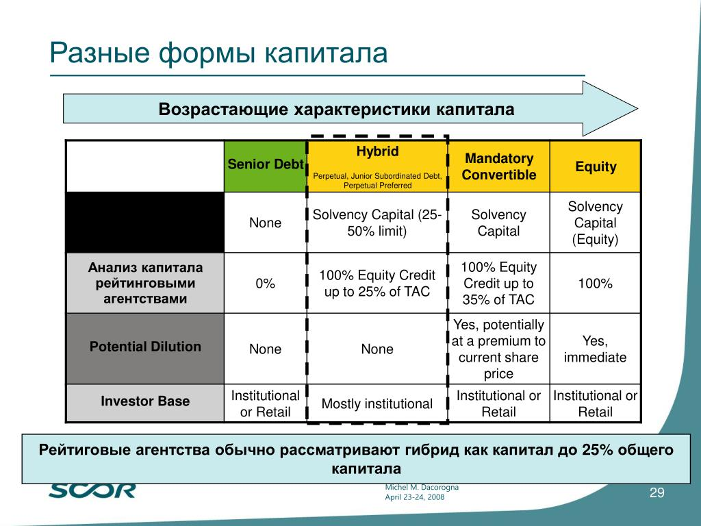 Разные формы капитала