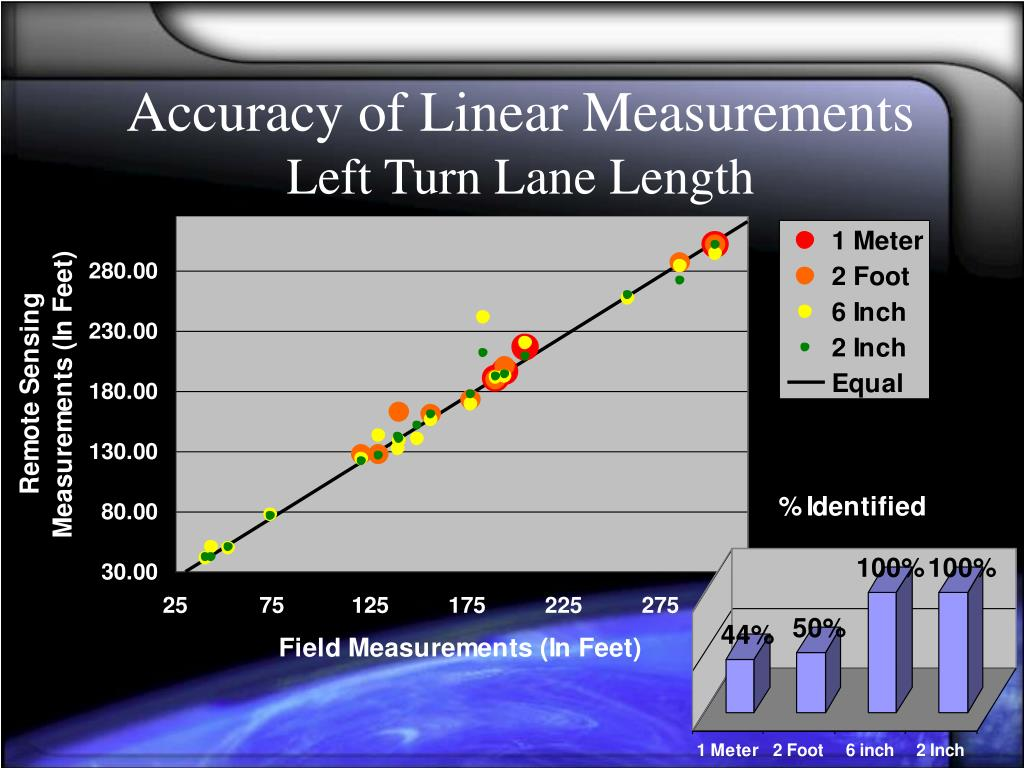 Accuracy of Linear Measurements
