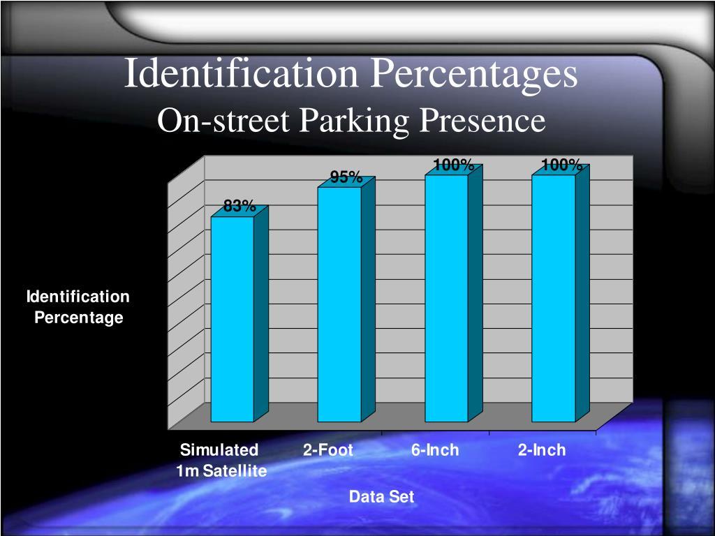 Identification Percentages